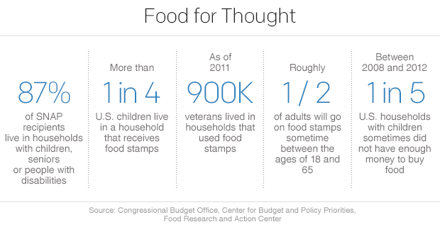 food_stamps_stats_5.png